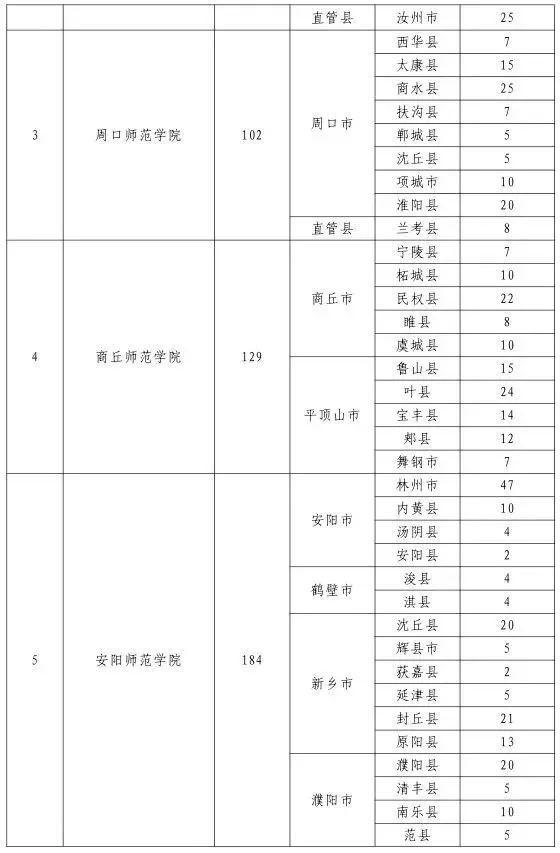 【招教】2018年河南将定向招收小学全科教师3000人,禹州50名